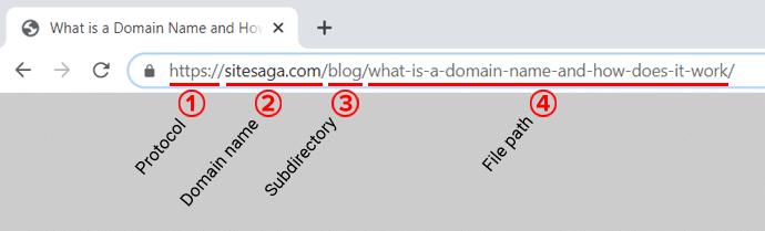 Different Parts of a Uniform Resource Locator (URL)