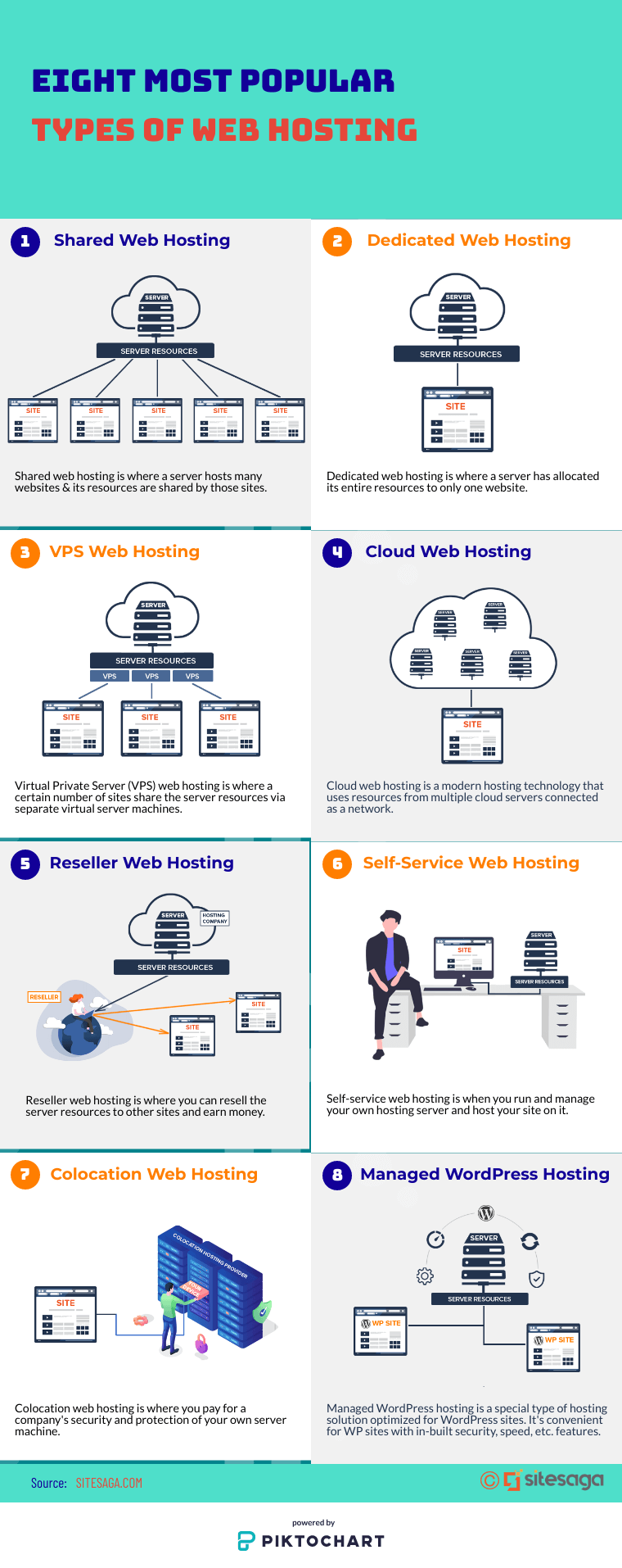 Different Types of Web Hosting Explained (Infographic)