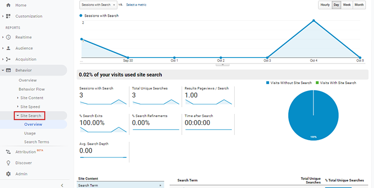 Overview of Site Search Report