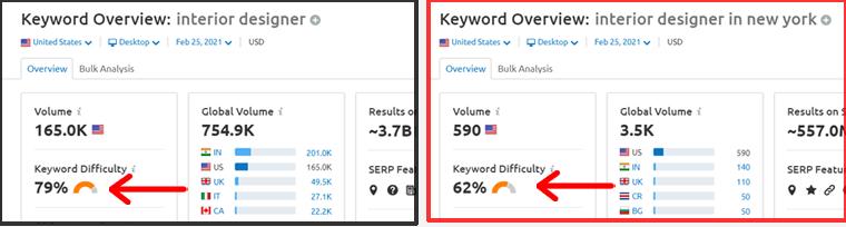 Keyword Difficulty Compared Using SEMRush