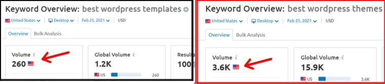 Keyword Search Volume Compared using SEMRush