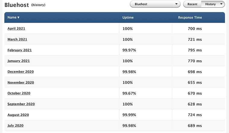 Bluehost Uptime Stat